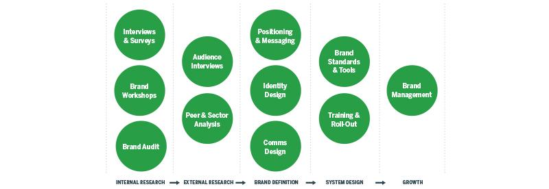 organizational-strategy-3
