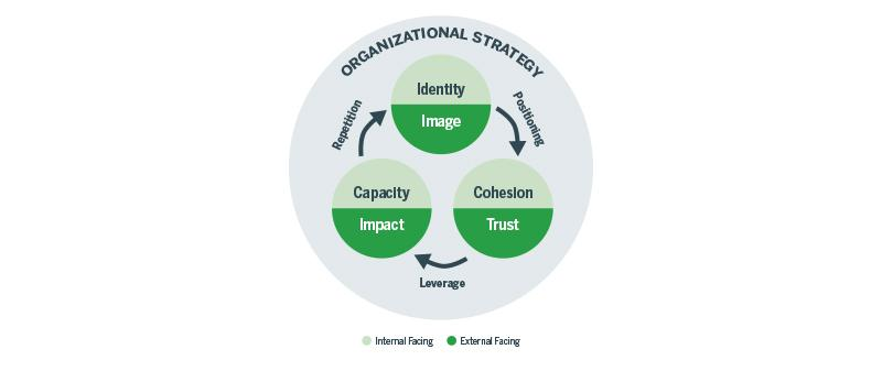 Chart on organizational strategy shows the theory of nonprofit brand value for building trust, cohesion, capacity and impact.