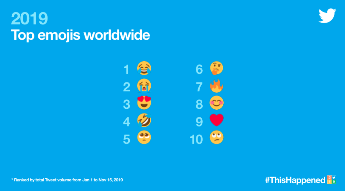 twitter top emojis worldwide - laughing face is number one!